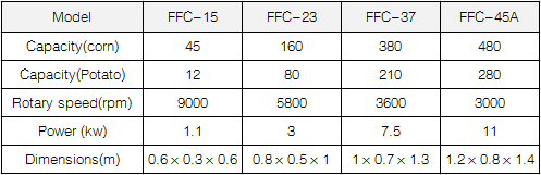 FFC Disk Mill