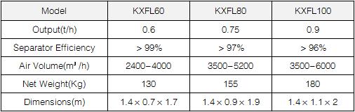 KXFL Bran Separator